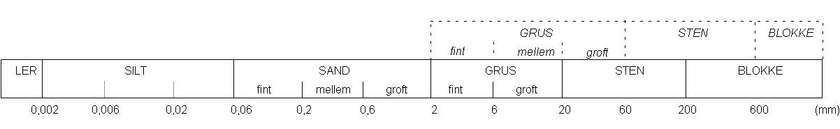 Figur 5-1