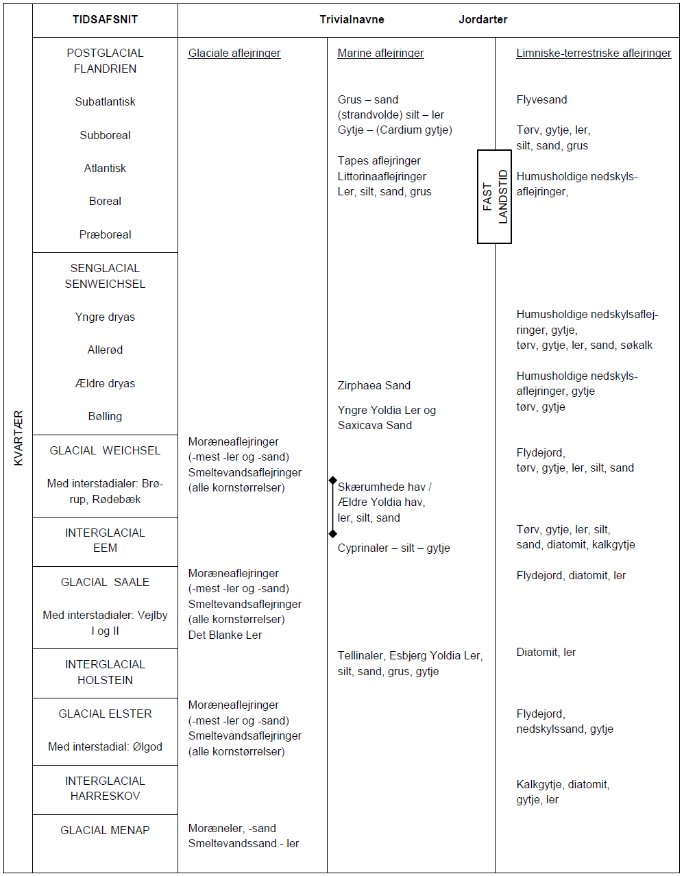 Figur 5-9
