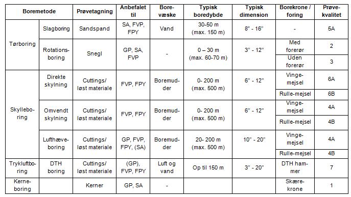 Tabel 1-1