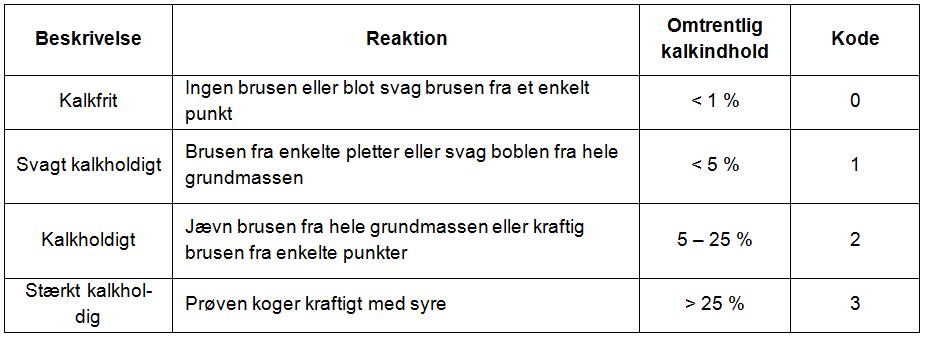 Tabel 5-7