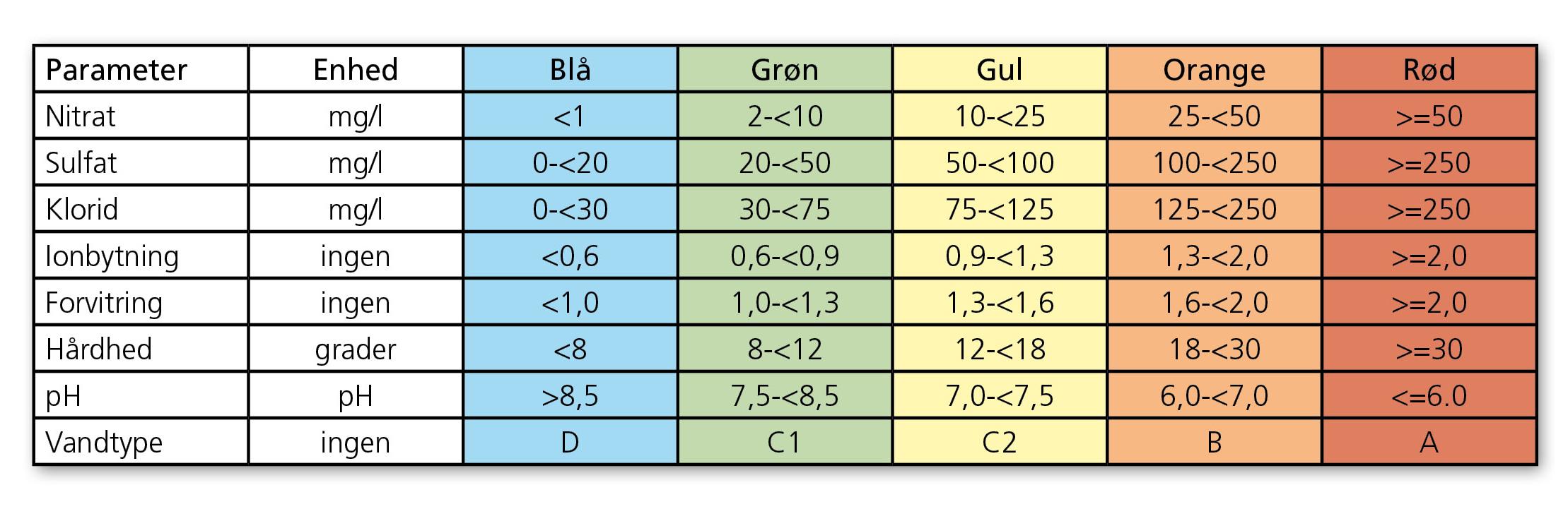 tabel7_2