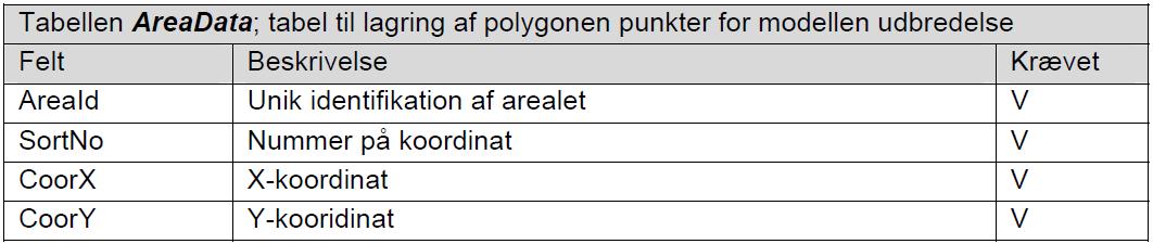 tabel_a3